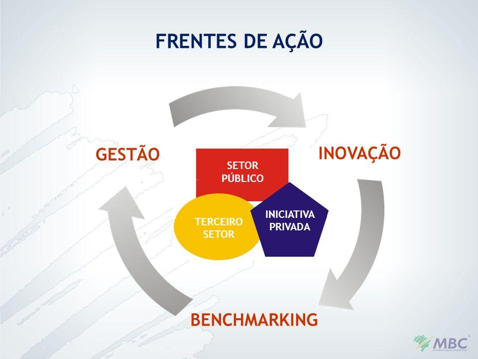 FRENTES DE AÇÃO GESTÃO INOVAÇÃO BENCHMARKING SETOR PÚBLICO INICIATIVA