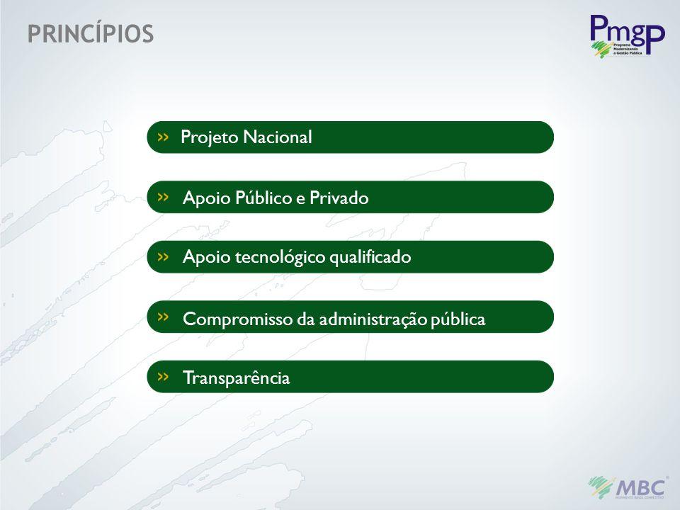 PRINCÍPIOS Projeto Nacional Apoio Público e Privado