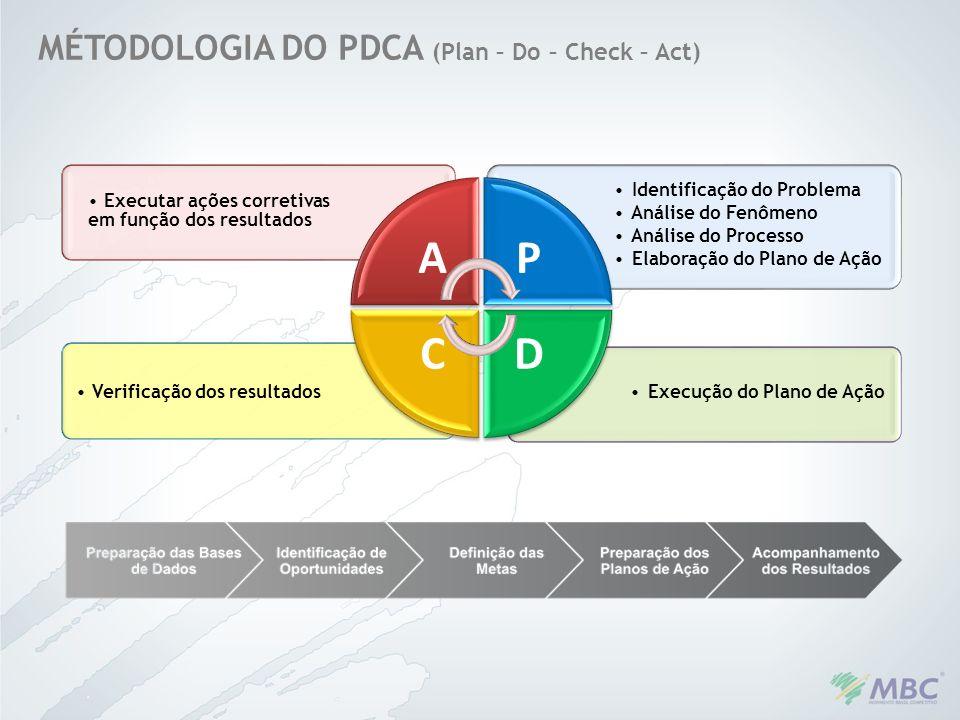 A P D C MÉTODOLOGIA DO PDCA (Plan – Do – Check – Act)