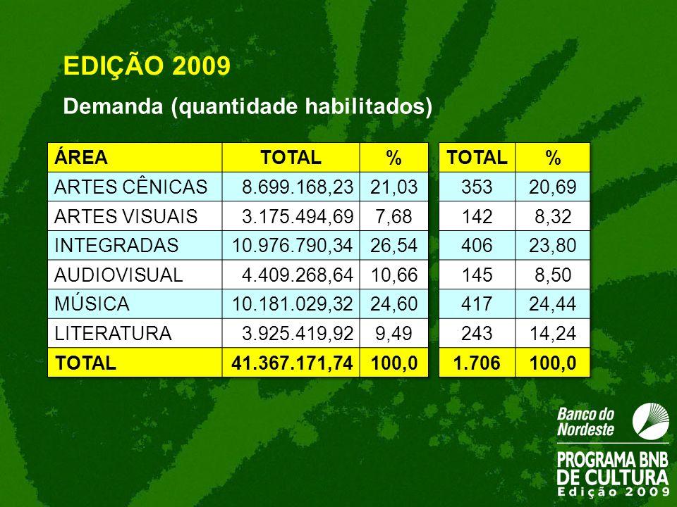 EDIÇÃO 2009 Demanda (quantidade habilitados) ÁREA TOTAL %