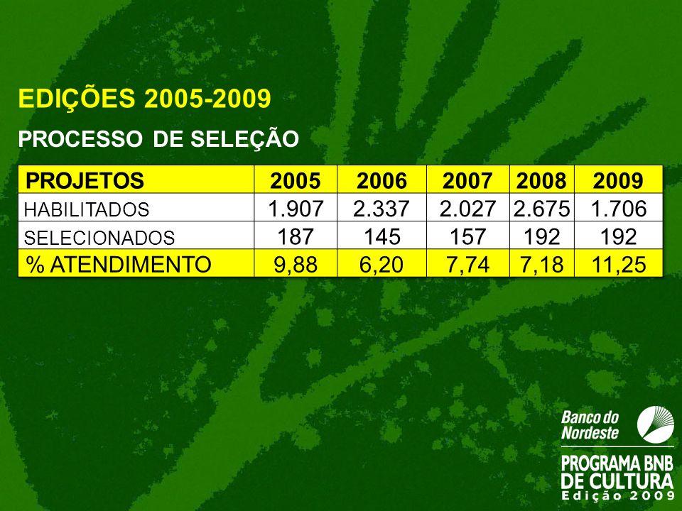 EDIÇÕES 2005-2009 PROCESSO DE SELEÇÃO PROJETOS 2005 2006 2007 2008