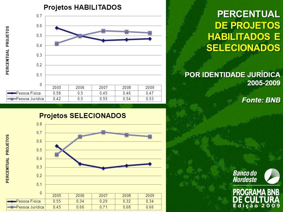 DE PROJETOS HABILITADOS E SELECIONADOS