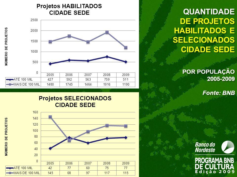 DE PROJETOS HABILITADOS E SELECIONADOS CIDADE SEDE