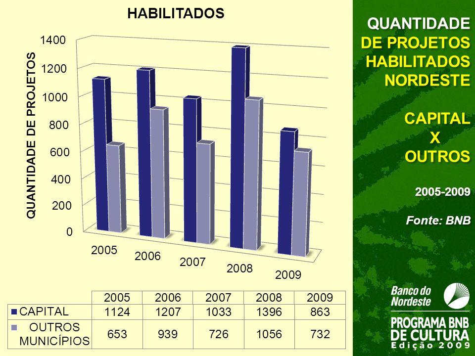 QUANTIDADE DE PROJETOS HABILITADOS NORDESTE CAPITAL X OUTROS 2005-2009