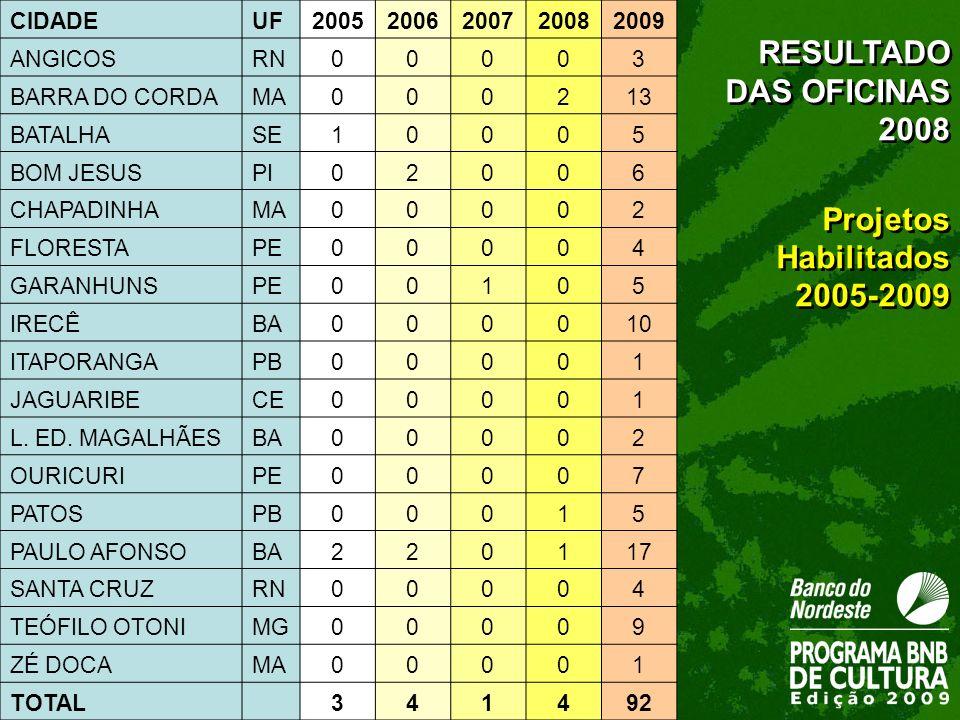 RESULTADO DAS OFICINAS 2008 Projetos Habilitados 2005-2009 CIDADE UF