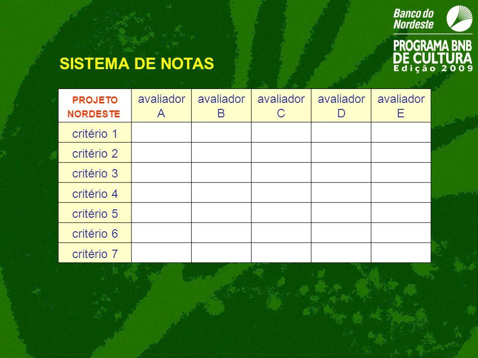 SISTEMA DE NOTAS avaliador A avaliador B avaliador C avaliadorD