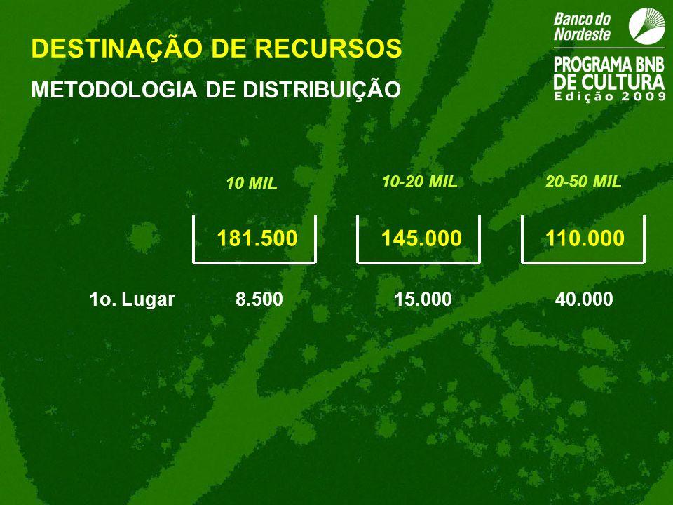 DESTINAÇÃO DE RECURSOS