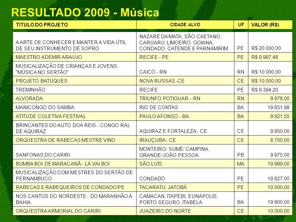 RESULTADO 2009 - Música TÍTULO DO PROJETO CIDADE ALVO UF VALOR (R$)