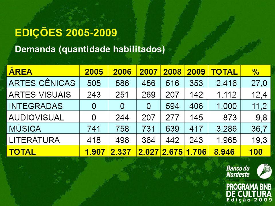 EDIÇÕES 2005-2009 Demanda (quantidade habilitados) ÁREA 2005 2006 2007