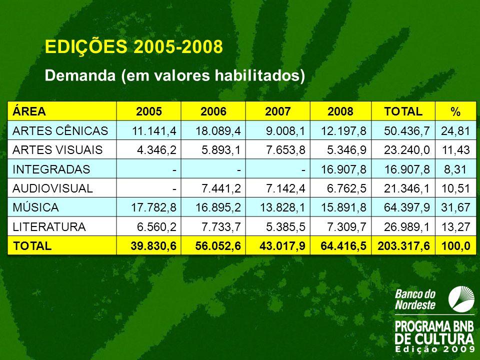 EDIÇÕES 2005-2008 Demanda (em valores habilitados) ÁREA 2005 2006 2007