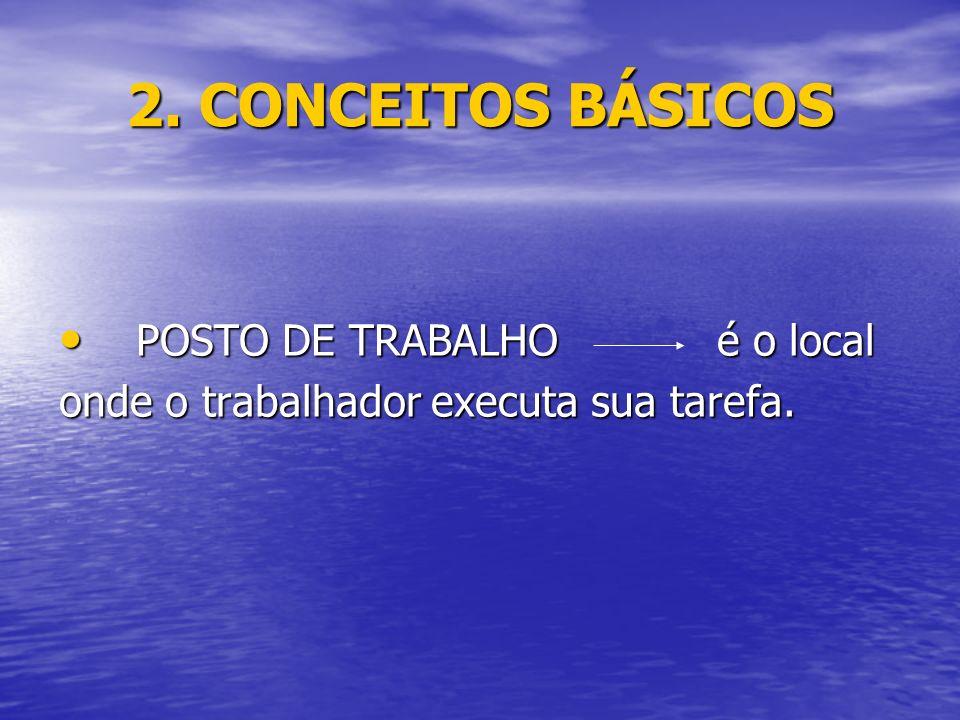 2. CONCEITOS BÁSICOS POSTO DE TRABALHO é o local