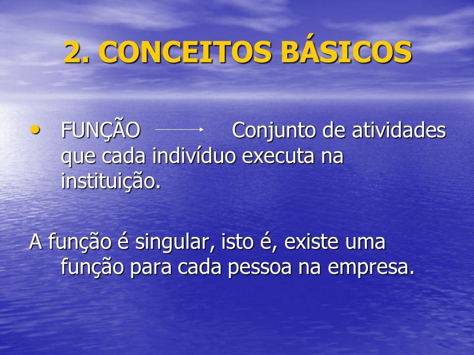 2. CONCEITOS BÁSICOS FUNÇÃO Conjunto de atividades que cada indivíduo executa na instituição.
