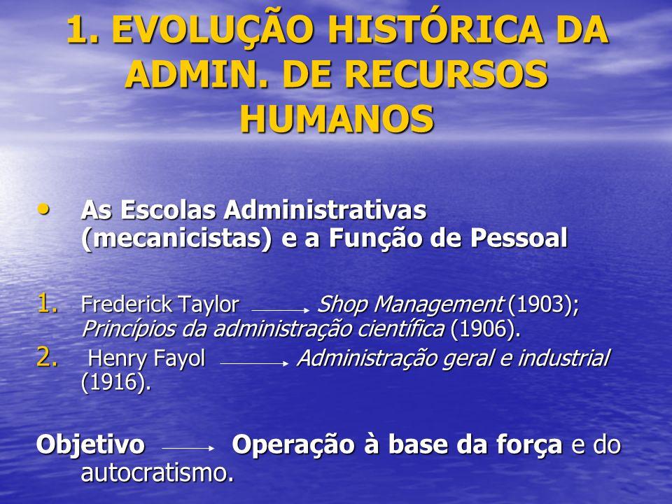 1. EVOLUÇÃO HISTÓRICA DA ADMIN. DE RECURSOS HUMANOS