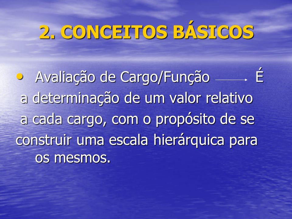 2. CONCEITOS BÁSICOS Avaliação de Cargo/Função É