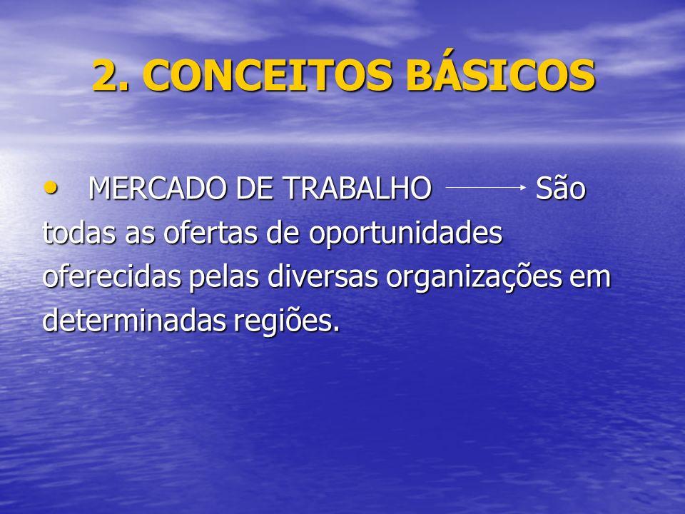 2. CONCEITOS BÁSICOS MERCADO DE TRABALHO São