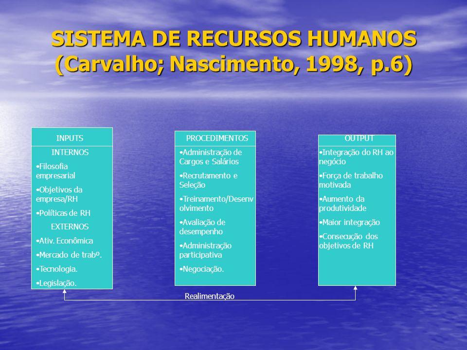 SISTEMA DE RECURSOS HUMANOS (Carvalho; Nascimento, 1998, p.6)