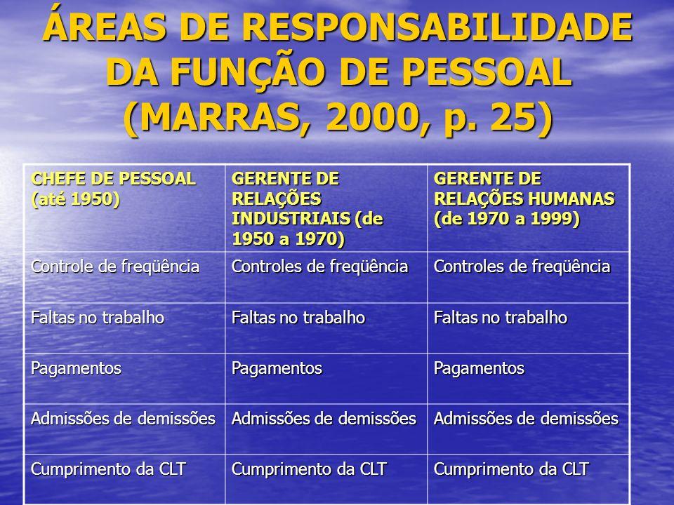 ÁREAS DE RESPONSABILIDADE DA FUNÇÃO DE PESSOAL (MARRAS, 2000, p. 25)