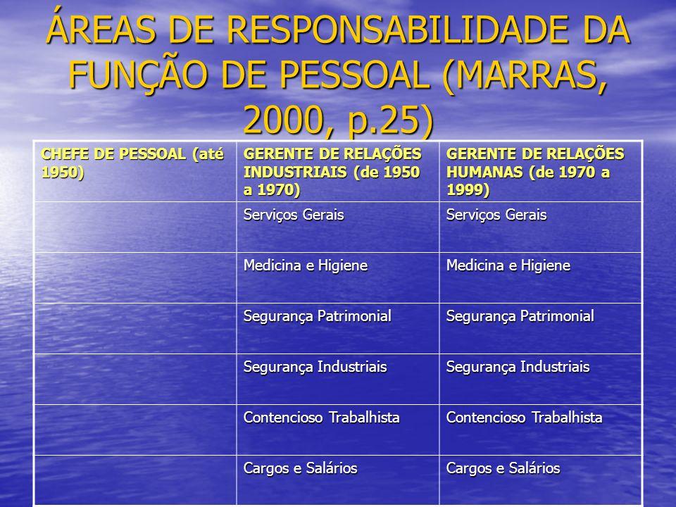 ÁREAS DE RESPONSABILIDADE DA FUNÇÃO DE PESSOAL (MARRAS, 2000, p.25)