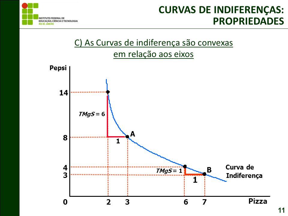 C) As Curvas de indiferença são convexas em relação aos eixos