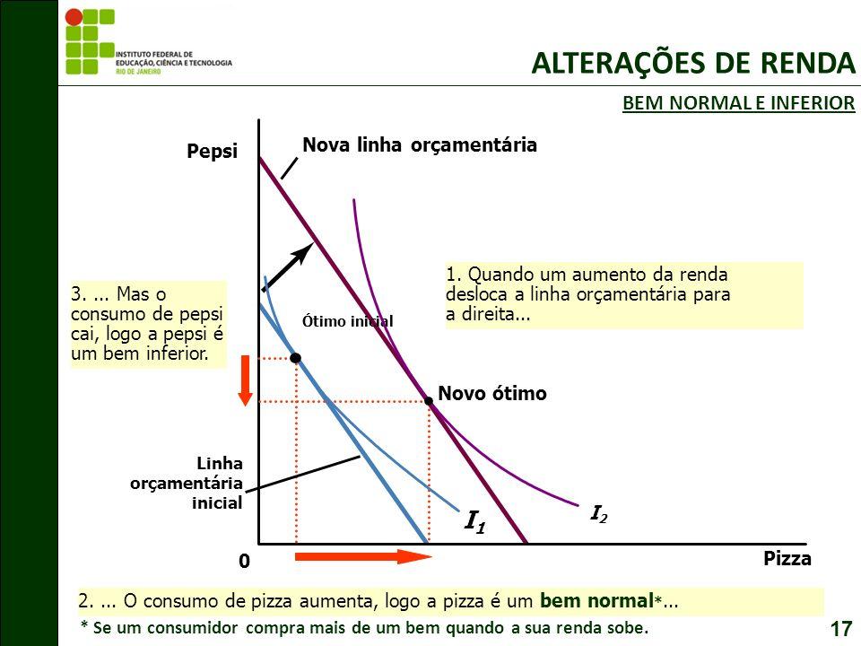 ALTERAÇÕES DE RENDA I1 BEM NORMAL E INFERIOR 17