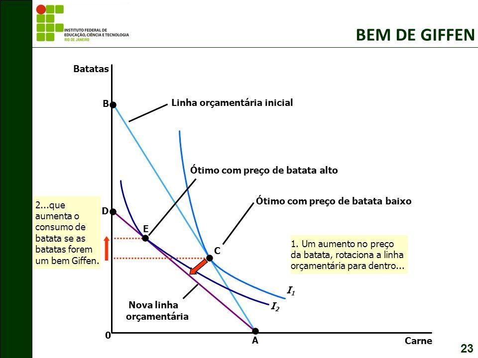 BEM DE GIFFEN 23 Batatas B Linha orçamentária inicial