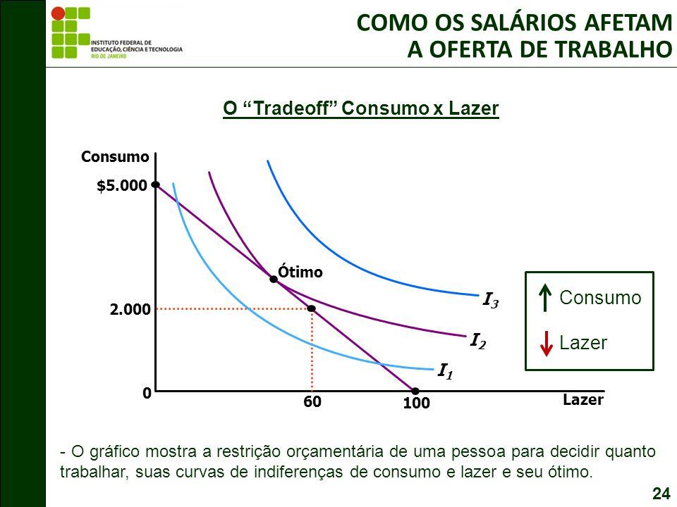 O Tradeoff Consumo x Lazer