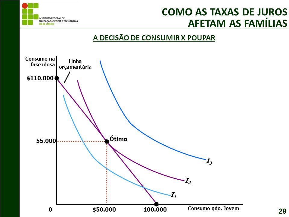 A DECISÃO DE CONSUMIR X POUPAR