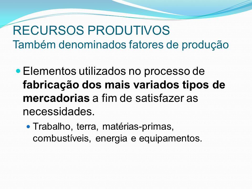 RECURSOS PRODUTIVOS Também denominados fatores de produção