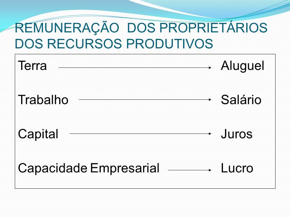 REMUNERAÇÃO DOS PROPRIETÁRIOS DOS RECURSOS PRODUTIVOS