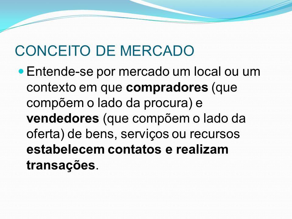 CONCEITO DE MERCADO