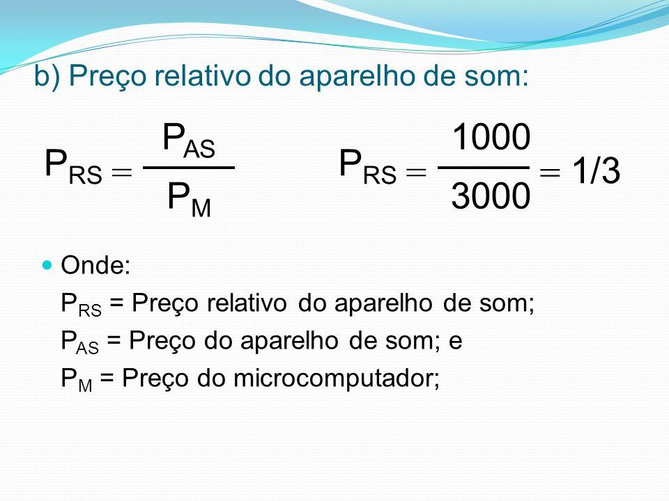 b) Preço relativo do aparelho de som: