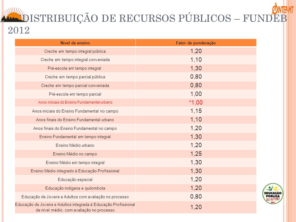 REDISTRIBUIÇÃO DE RECURSOS PÚBLICOS – FUNDEB 2012