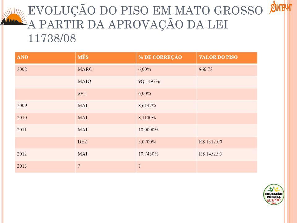 EVOLUÇÃO DO PISO EM MATO GROSSO A PARTIR DA APROVAÇÃO DA LEI 11738/08