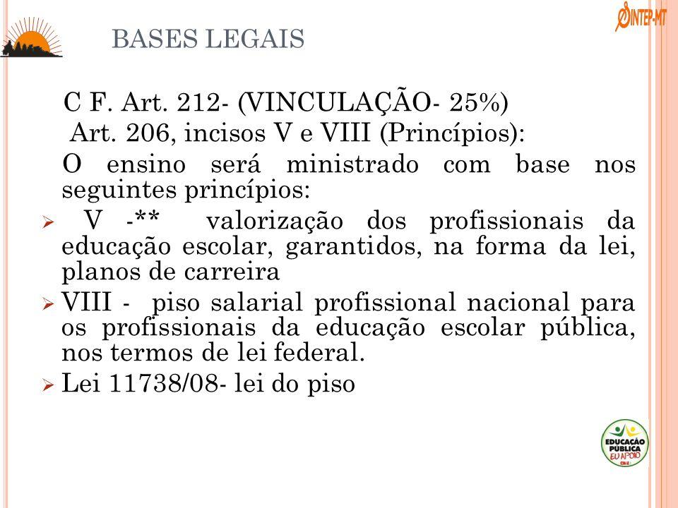 C F. Art. 212- (VINCULAÇÃO- 25%)