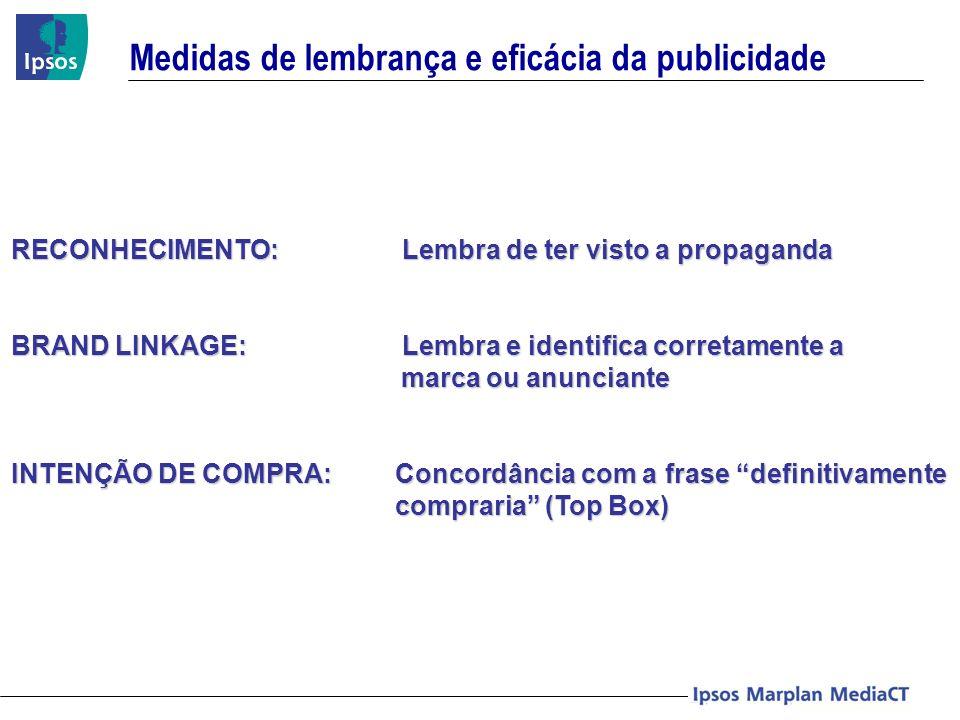Medidas de lembrança e eficácia da publicidade