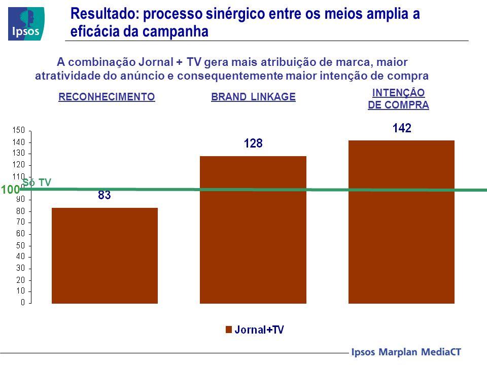 Resultado: processo sinérgico entre os meios amplia a eficácia da campanha