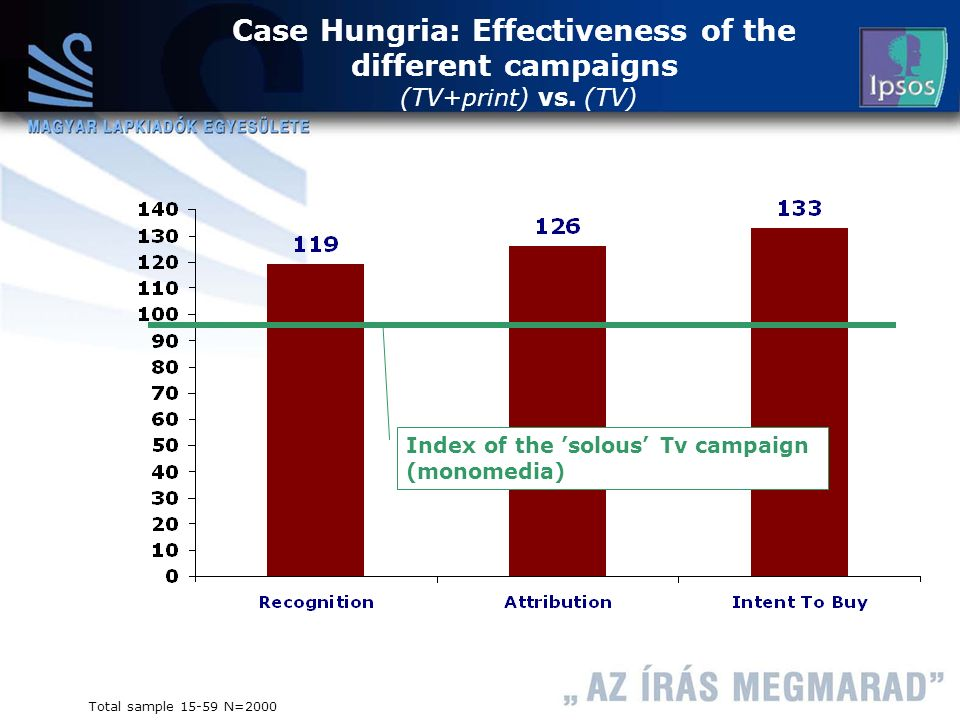 Case Hungria: Effectiveness of the different campaigns