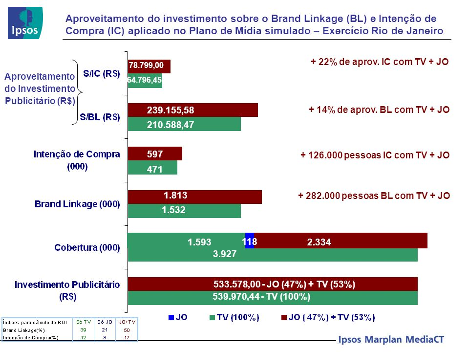 Aproveitamento do Investimento Publicitário (R$)