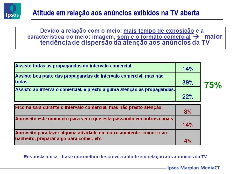 Atitude em relação aos anúncios exibidos na TV aberta