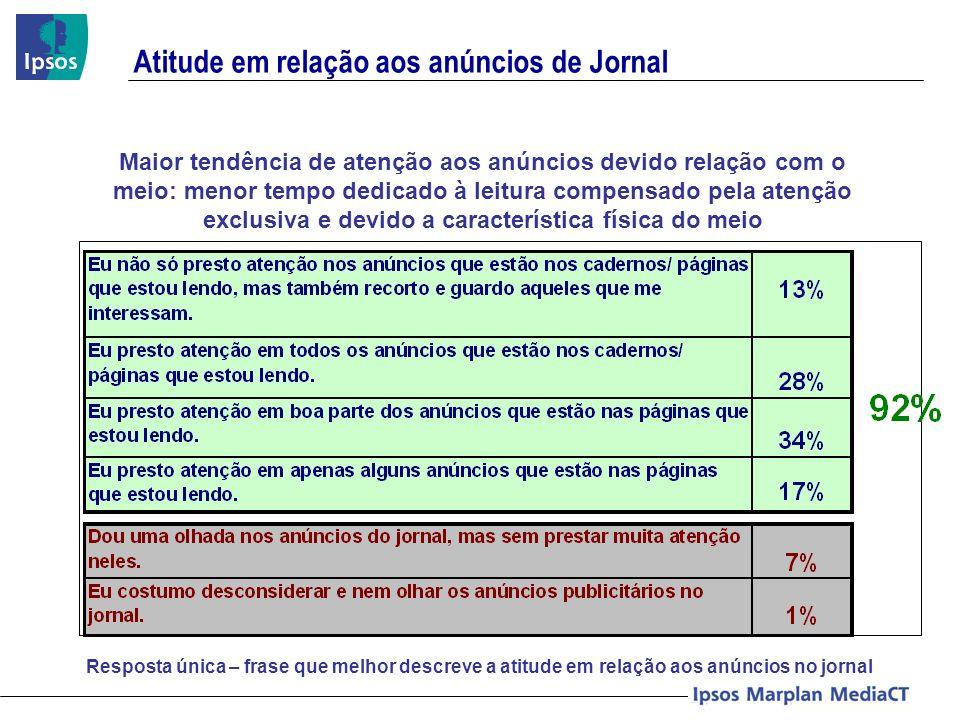 Atitude em relação aos anúncios de Jornal