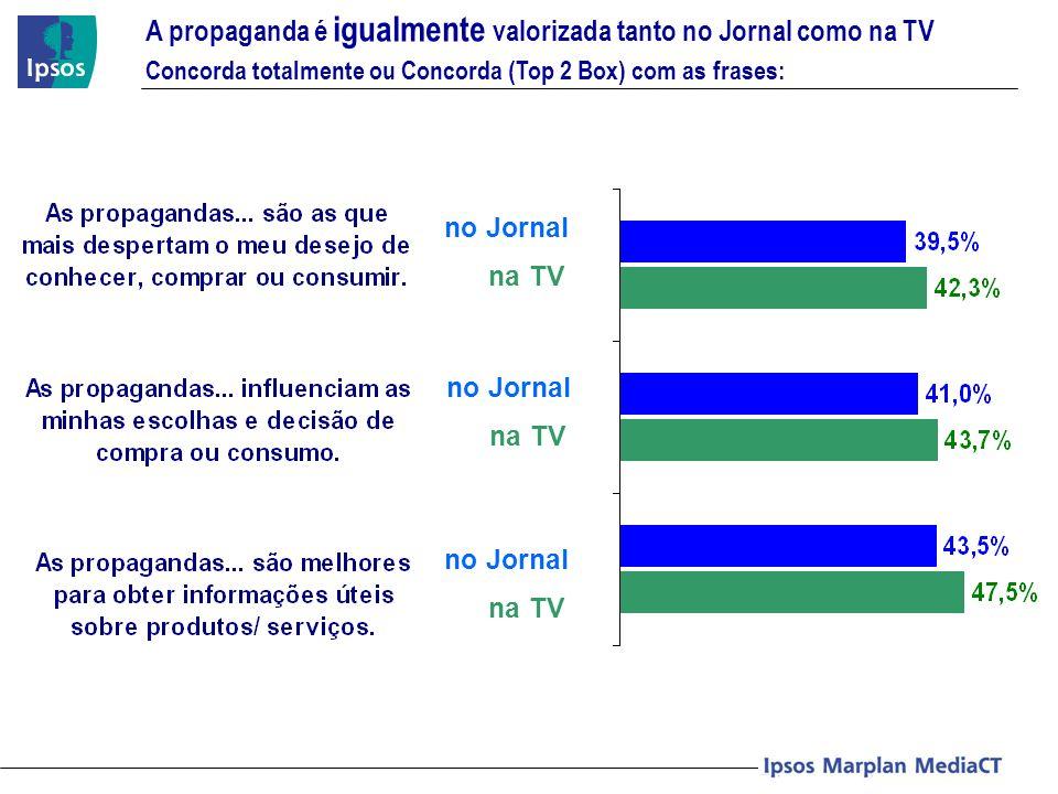 A propaganda é igualmente valorizada tanto no Jornal como na TV Concorda totalmente ou Concorda (Top 2 Box) com as frases: