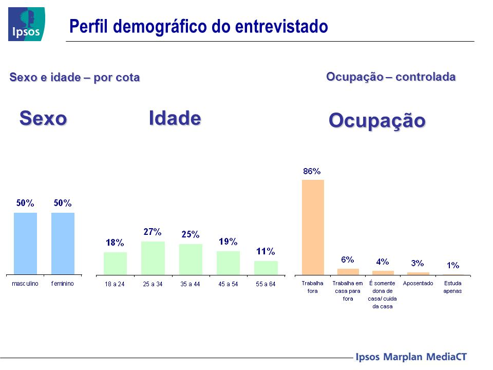 Perfil demográfico do entrevistado