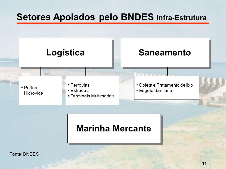 Setores Apoiados pelo BNDES Infra-Estrutura