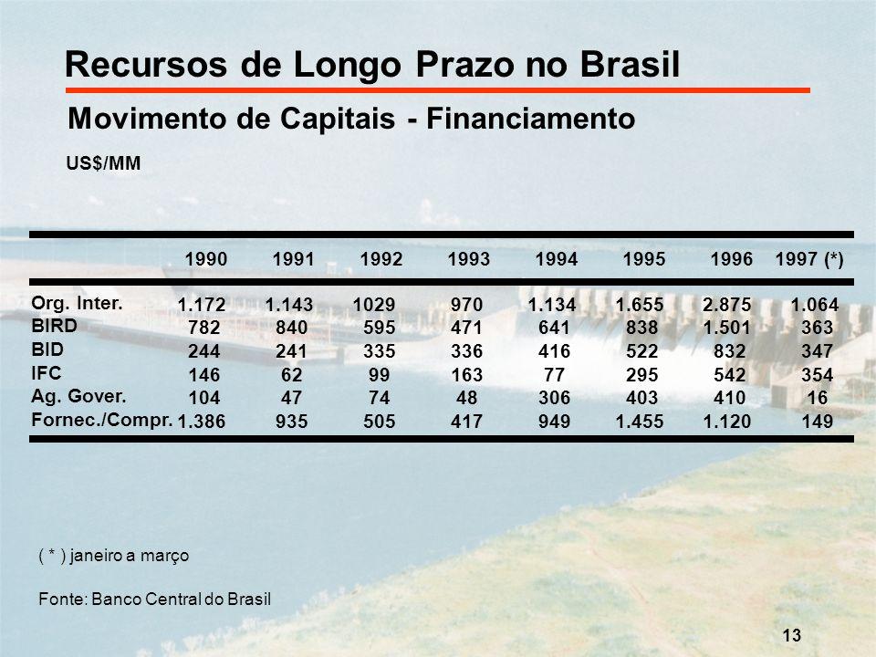 Recursos de Longo Prazo no Brasil