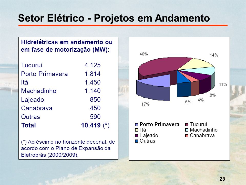 Setor Elétrico - Projetos em Andamento