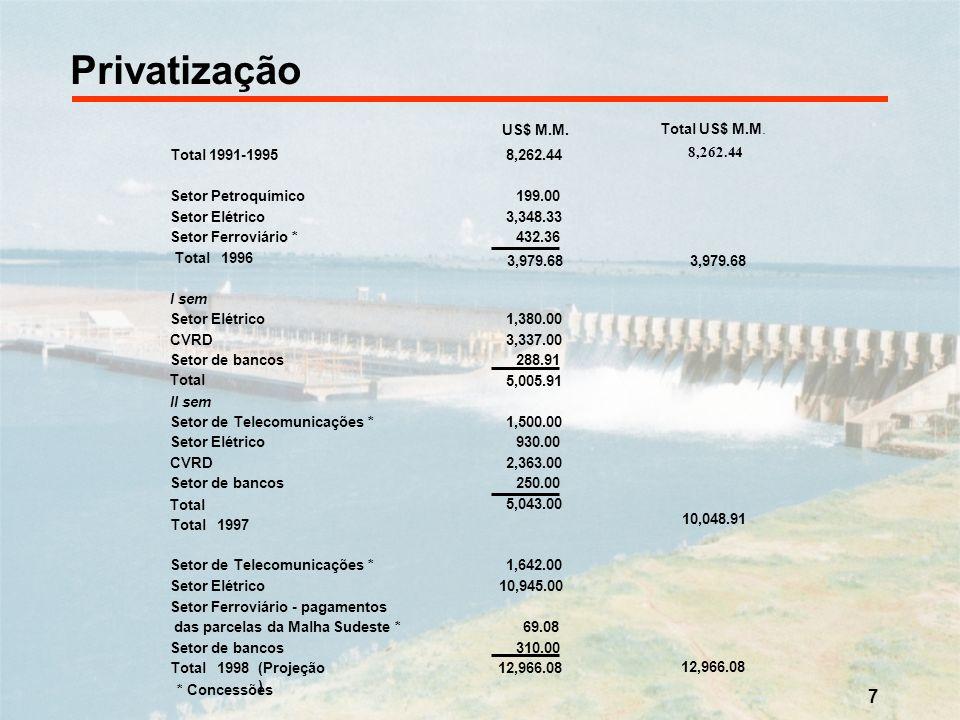 Privatização 8,262.44 Total US$ M.M. * Concessões Total 1991-1995