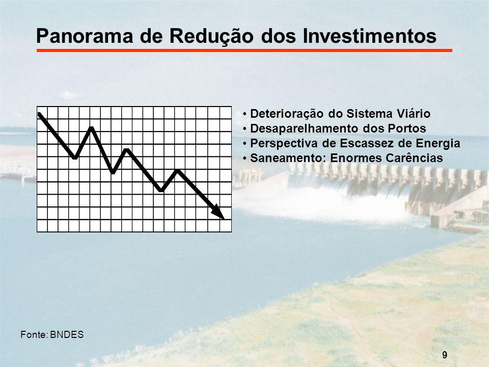 Panorama de Redução dos Investimentos