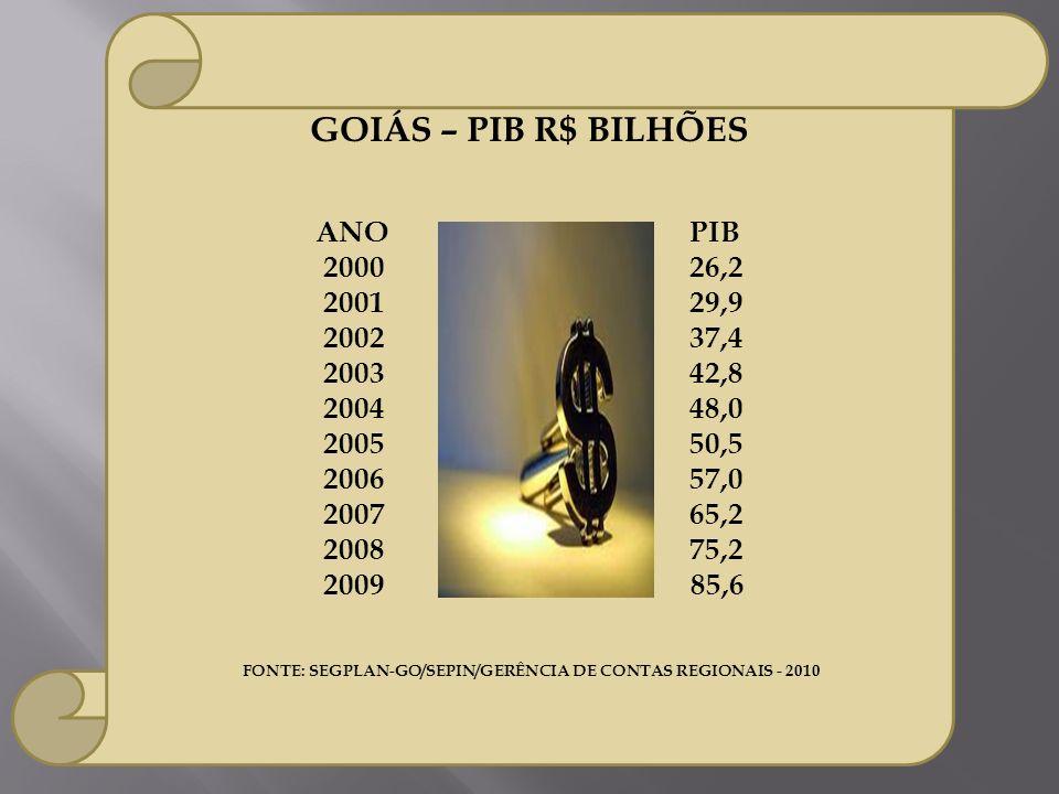GOIÁS – PIB R$ BILHÕES ANO PIB 2000 26,2 2001 29,9 2002 37,4 2003 42,8