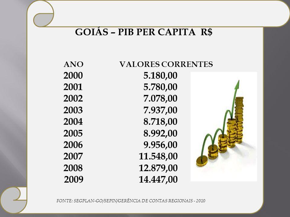 GOIÁS – PIB PER CAPITA R$