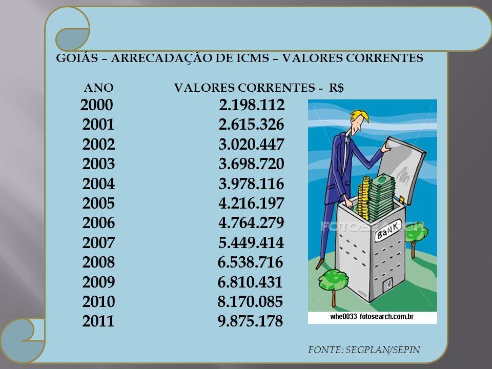 GOIÁS – ARRECADAÇÃO DE ICMS – VALORES CORRENTES